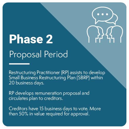 Phase 2 - Proposal Period-01