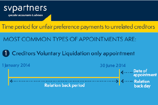 Time period for unfair preference payments to unrelated creditors